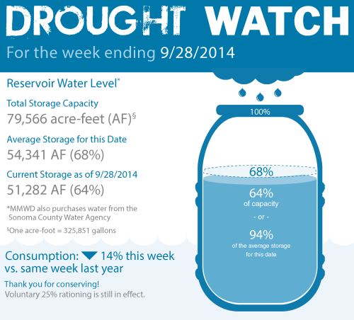 Drought Watch Infographic week ending 2014-09-28 - website version